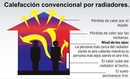 grafico calor radiadores normal